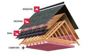 Owens Corning Roofing System