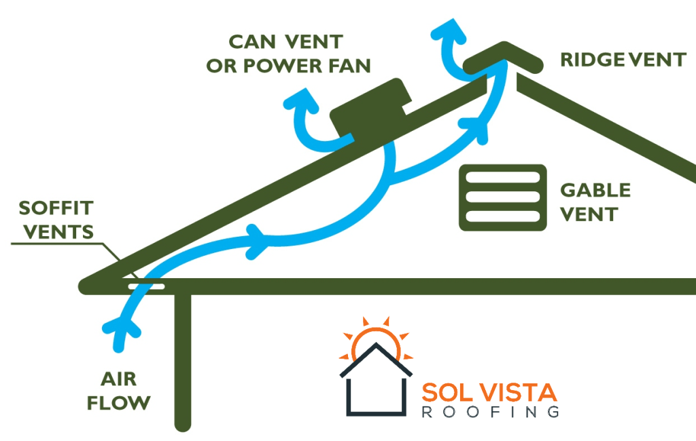 Attic-Ventilation-Diagram-Sol Vista Roofing