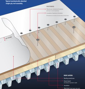 Anatomy Of A Commercial Roofing System